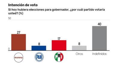Photo of ¿Cómo estarán las candidaturas para gobernador de Sonora en la siguiente elección?